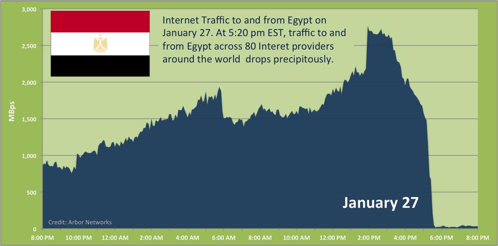 Internet Traffic in Egypt