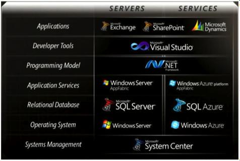 Microsoft PaaS