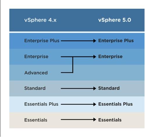 VMware vSphere upgrade path