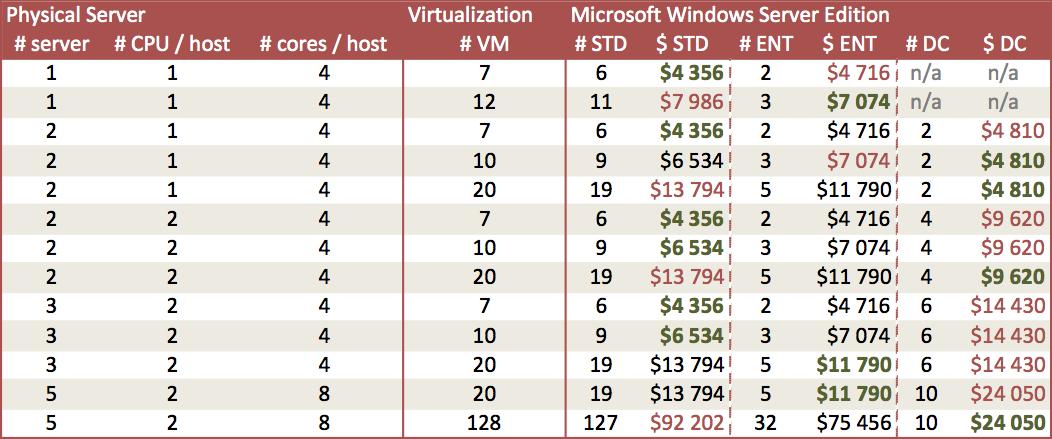 Example of Microsoft Windows Server licensing