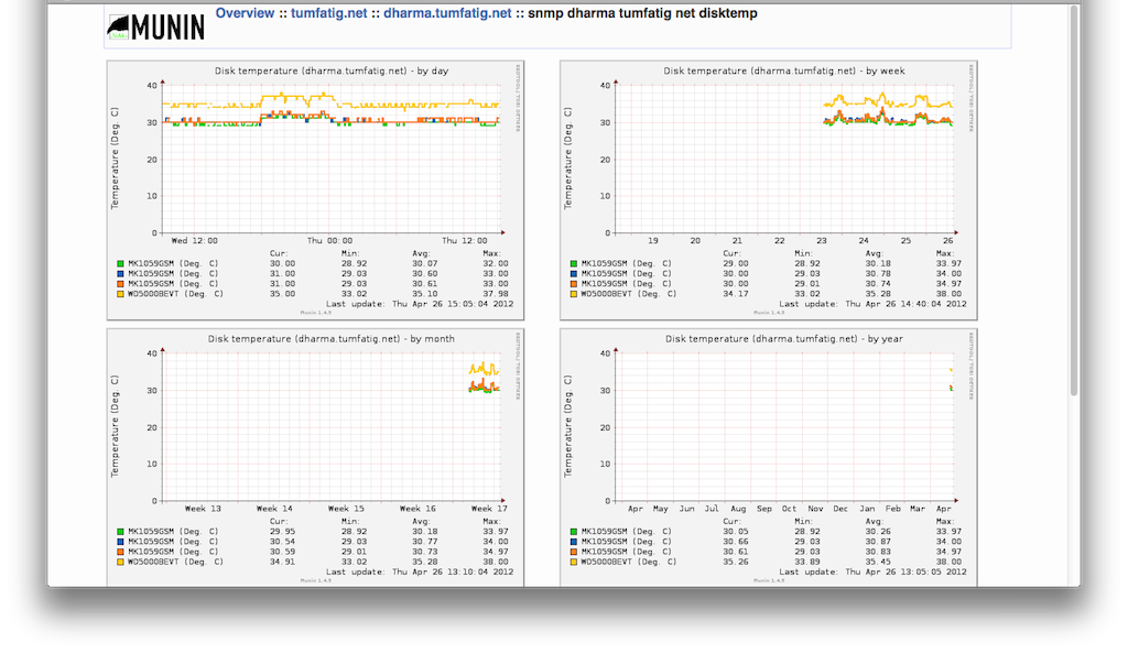 Synology disk monitoring with Munin