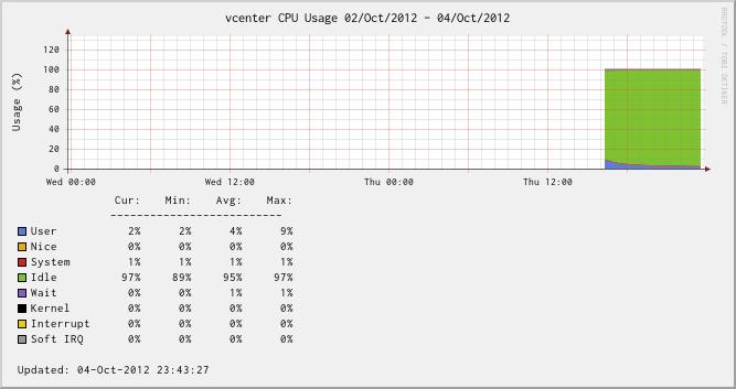 vCenter Server Appliance - CPU