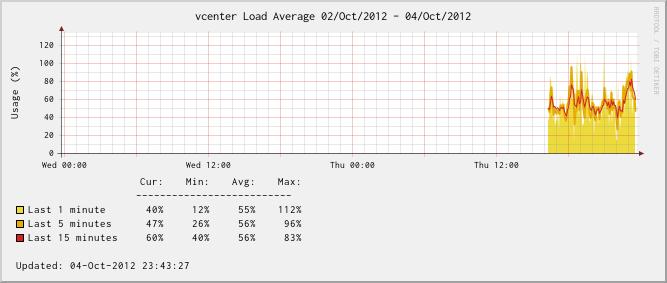 vCenter Server Appliance - Load