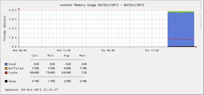 vCenter Server Appliance - Memory