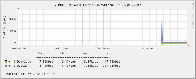 vCenter Server Appliance - Network