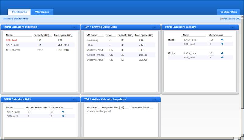 Veeam ONE Reporter, VMware datastores