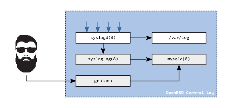 Syslog and MariaDB overview
