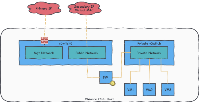 Network diagram describing configuration