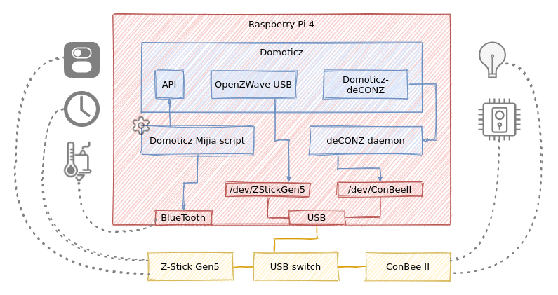 Domoticz overview using Raspberry Pi 4
