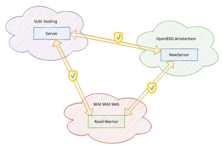 A WireGuard mesh VPN with OpenBSD