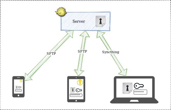 Self-hosted KeePassXC database